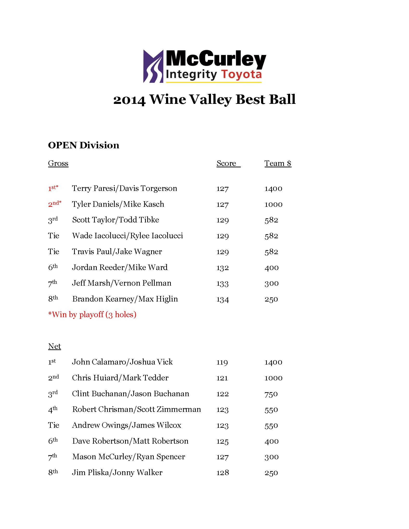 2014 wine valley best ball final results Page 1
