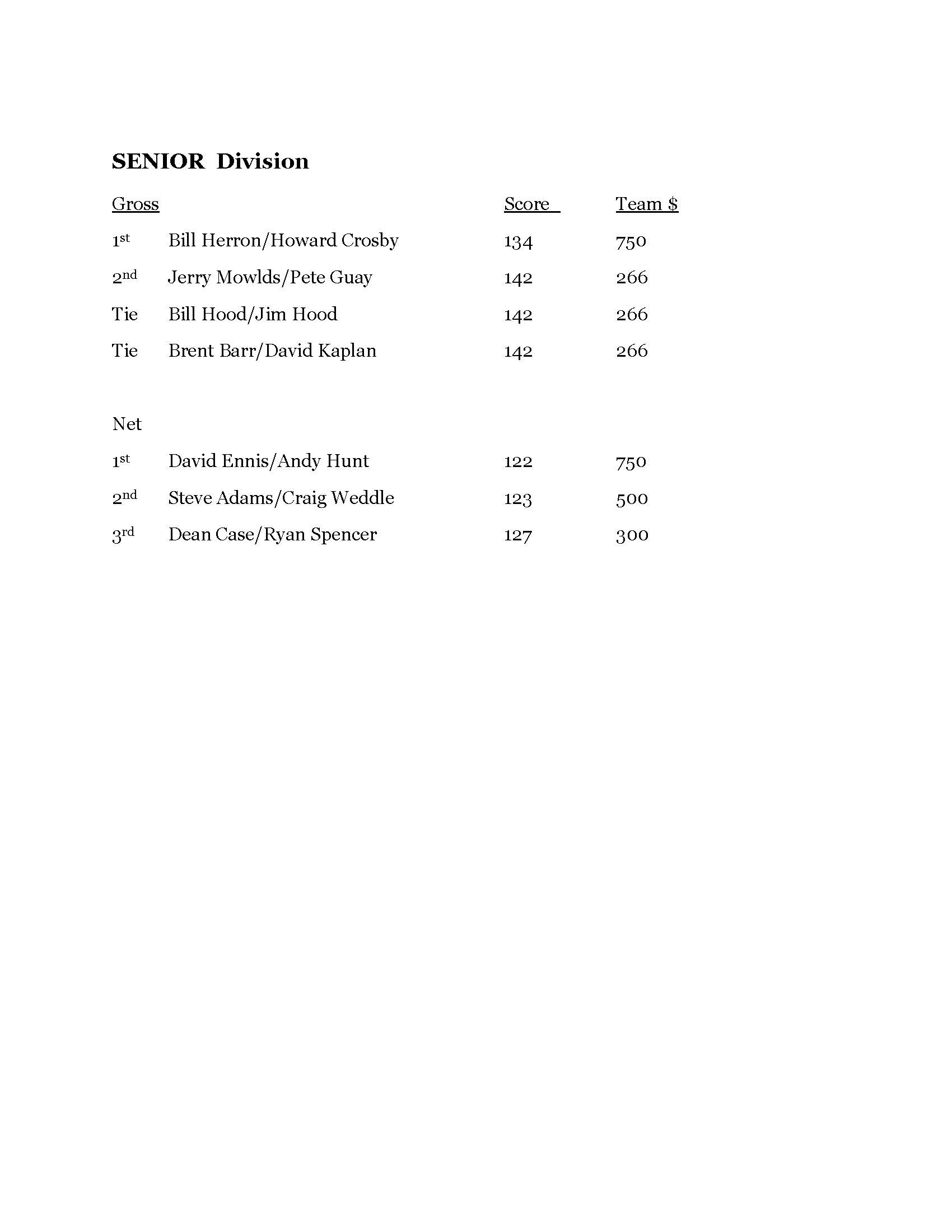 2014 wine valley best ball final results Page 2