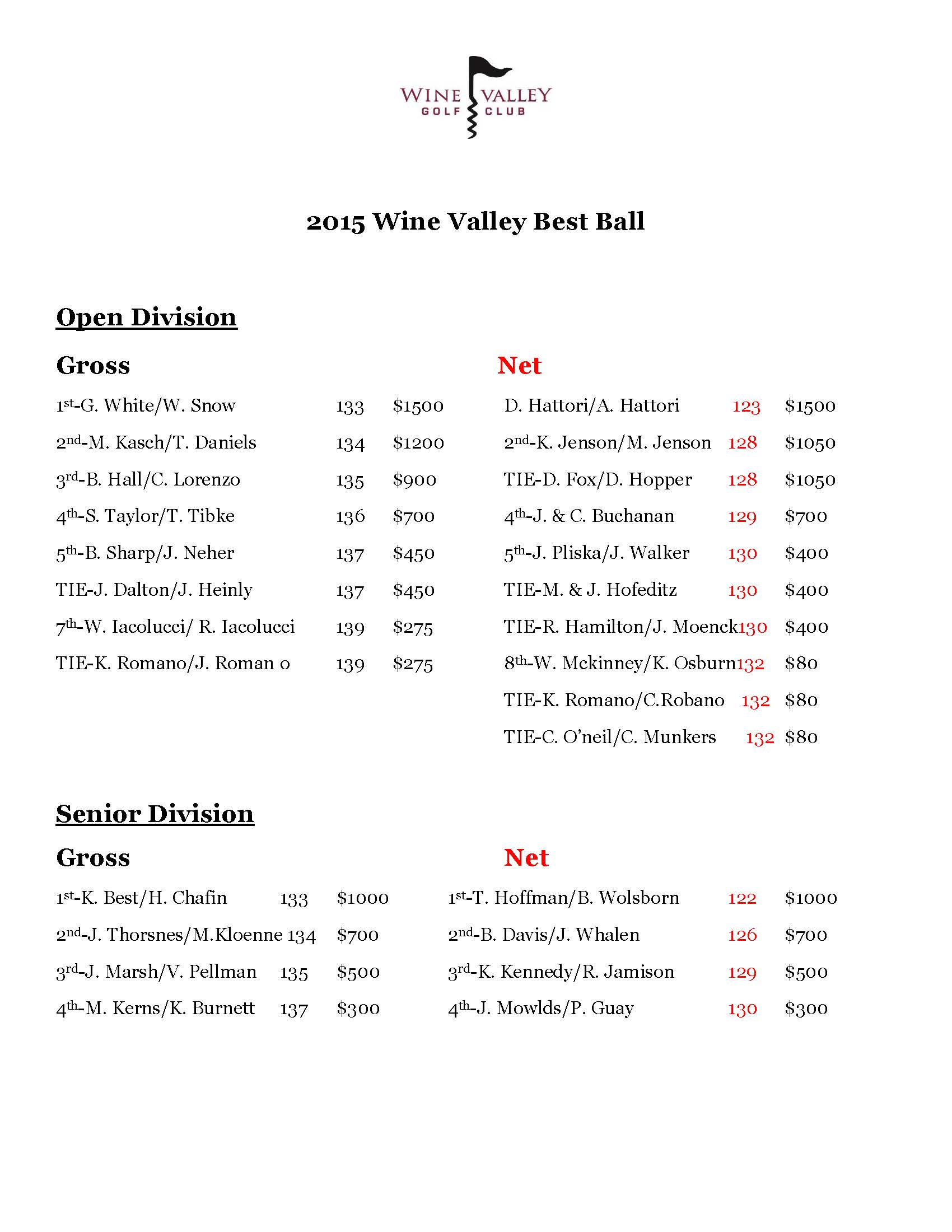 2015 Wine Valley Best Ball Results